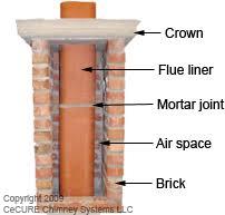 clay chimney flue liner. Modren Liner Chimney Diagram In Clay Flue Liner N