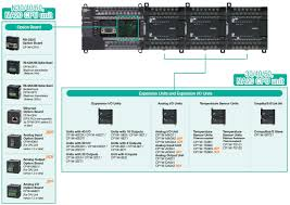 cpe cp series cpe cpu units features omron industrial automation cp1e features 29