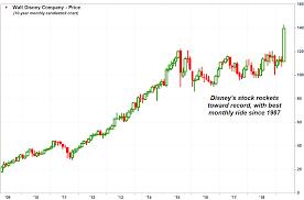 Disney Stock Price Chart Disneys Stock Rockets Toward Best Month In 30 Years As
