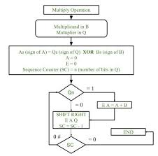 Multiplication Algorithm In Signed Magnitude Representation