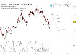 Bears Need To Wait For Copper Mining Etf To Reset See It