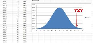 Clep Raw Score Conversion Chart The Clep Normal Distribution Clepped My First Course Ever