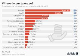 Uk Chart Facts Chart Where Do Uk Taxes Go Statista