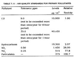 air pollution classification essay dissertation results how to  air pollution classification essay