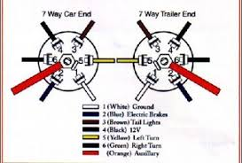 7 way round trailer plug wiring diagram the wiring trailer wiring diagram for 4 way 5 6 and 7 circuits