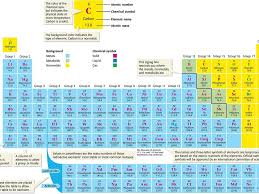 The Periodic Table of Elements At the end of this lesson, you ...