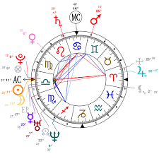 Leo Messi Astrology Chart Best Picture Of Chart Anyimage Org