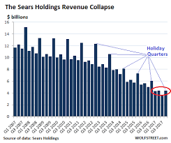 Sears Is Dead Meat Walking After Horrid Holiday Quarter