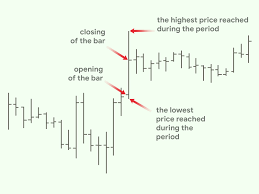 3 Ways To Read Forex Charts Wikihow