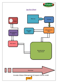 Ice Cream Manufacturing Process Flow Chart Dil Bahar Ice Cream