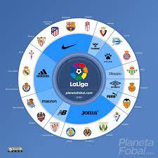 La Liga 2019-20 Trikot-Schlacht ...