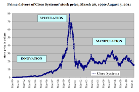 Speculative Chart What Drives The Stock Market Innovation Speculation Or