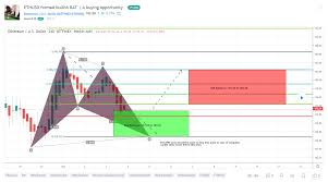 Find The Best Tradingview Charts 10 Crypto Traders To Follow