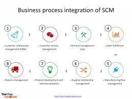 Demand Management Process Flow Chart Itil Supply Chain