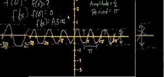 how to find the equation of trig functions by their graphs math wonderhowto