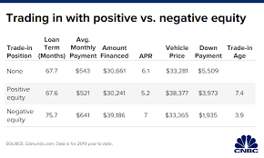 Auto Trade Value Chart Car Shoppers Should Avoid This Risky Loan During Black