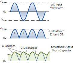 unregulated power supply design and tutorial full wave rectifier waveforms