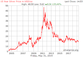 Silver Commodity Price History Trade Setups That Work