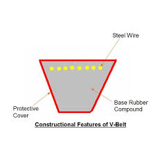 Industrial V Belts V Belt Construction Types By Size