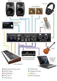 17 best images about home studio home recording motu audio express 6 x 6 hybrid firewire usb2 interface set up diagram