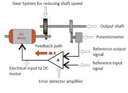 35 the principle of operation for dc servo motor