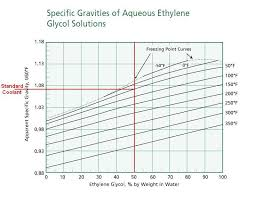 here is a chart of specific gravity for ethylene glycol water mixtures at various ratures the type of tester you have will be outside its range for