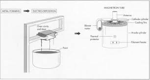 how microwave oven is made manufacture, making, used, parts Oven Painting Diagram the oven cavity and door are made using metal forming techniques and then painted using Electric Oven Wiring Diagram