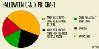 What I Want To Be For Halloween Pie Chart Halloween Candy Is Not Special The Whole30 Program