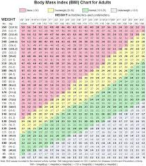 Ideal Weight Chart In Kg And Cm Body Mass Index Bmi Gluxus Health Comfortaid