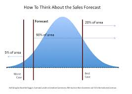 Sales Forecast How To Train Your Vp Of Sales To Think About The Forecast
