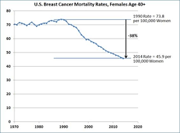 Breast Cancer Deaths Continue Yearly Decline Following