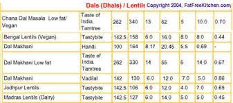 Chapati Calories Chart Indian Food Recipes Images Menu Calorie Chart Thali