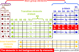 5p Elements In Periodic Table Structure Of The Periodic
