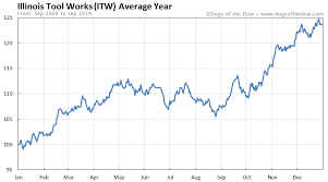 Itw Stock Chart Illinois Tool Works Stock Price History Charts Itw