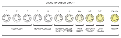 Engaging Printable Diamond Size Chart Printable Diamond Size Charts ...
