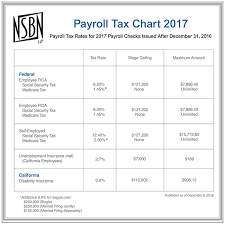 Payroll Tax Worksheet Nsbn Tax Financial Resources Email Alert