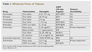 Triptans Comparison Chart An Overview Of Generic Triptans For Migraine