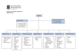 Organizational Chart For A Coffee Shop 77 All Inclusive House Organization Chart