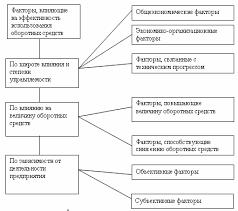 Скачать Факторы влияющие на структуру организации курсовая Факторы влияющие на структуру организации курсовая