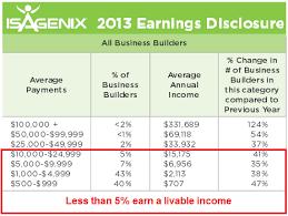 Is Isagenix Legit Or A Fat Scam Work At Home No Scams