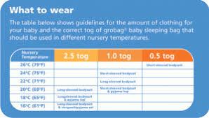 Grobag Sleeping Bag Size Chart Grobag Chart More 4 Mums