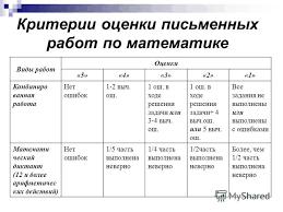 Презентация на тему НОРМЫ ОЦЕНКИ ЗНАНИЙ В НАЧАЛЬНОЙ ШКОЛЕ КАК  14 Критерии оценки письменных работ по математике Виды