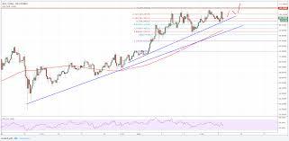 Neo Price Forecast Neo Usd Bullish Toward 120 Cryptosrus
