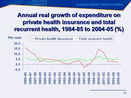 15 australian institute of health and welfare 15 annual real growth of expenditure on private health insurance and total recur health