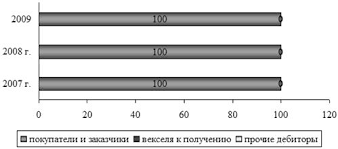 Дипломная работа Оценки эффективности управления дебиторской и  2 2 Анализ динамики и структуры дебиторской задолженности