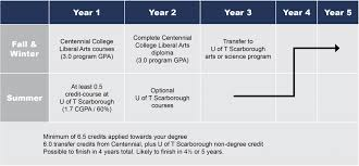 U Of T Gpa Chart Centennial College Pathway Admissions Student Recruitment