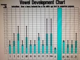 Vowel Development From Tn Dept Of Ed Speech Sound Resource