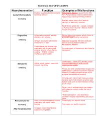 Neurotransmitter Chart Neurotransmitters Chart