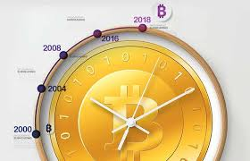 List with new cryptocurrencies recently added to coinranking. Bitcoin Price History Bitcoin Btc Crypto Market Timeline Mybitcoin My Bitcoin
