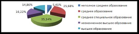 Дипломная работа Мошенничество анализ состава и проблемы  Рис 2 2 Диаграмма уровня образования потерпевших